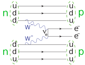 Feyman diagram for double beta decay