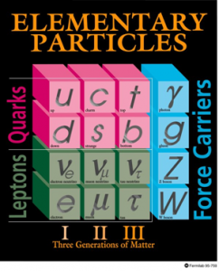 Chart of the Standard Model