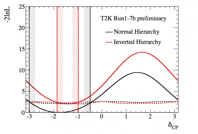 Figure 2. Negative log likelihood values as a function of the CP violating phase parameter δCP; The black (red) curves show the case for the normal (inverted) mass ordering; the black (red) vertical lines with hatch marks show the 90% CL allowed regions for the normal (inverted) mass ordering.  This figure shows the result for T2K neutrino and antineutrino data, combined with reactor antineutrino results.  The CP conserving values (δCP =0 and δCP= π) lie outside the 90% region.