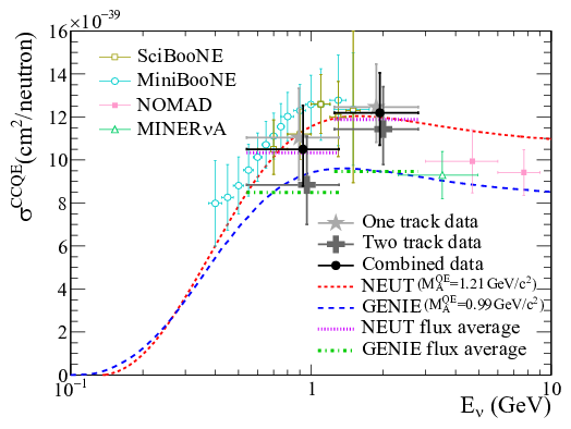 Neutrino Cross Section Cross Section on Carbon